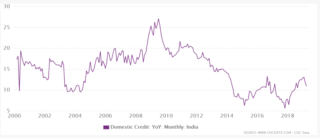 credit growth by waning NPA menace-business connect