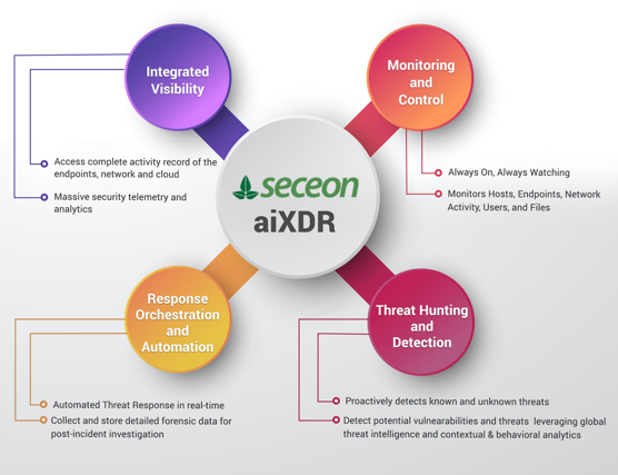 aixdr - Business Connect