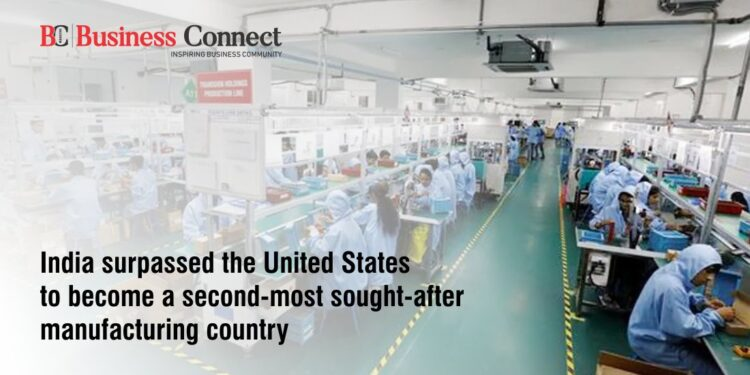 India surpassed the United States to become a second-most sought-after manufacturing country
